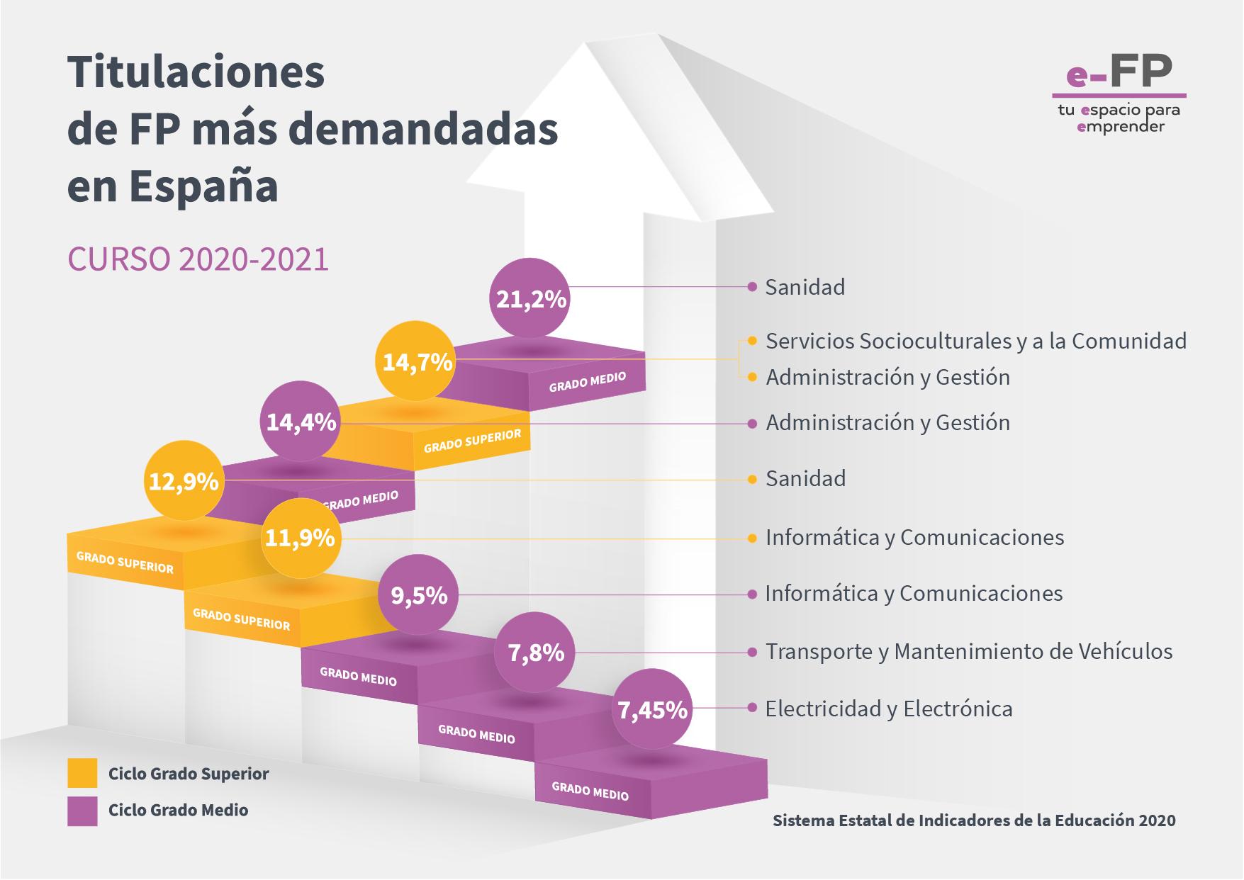 Titulaciones de FP más demandadas en España